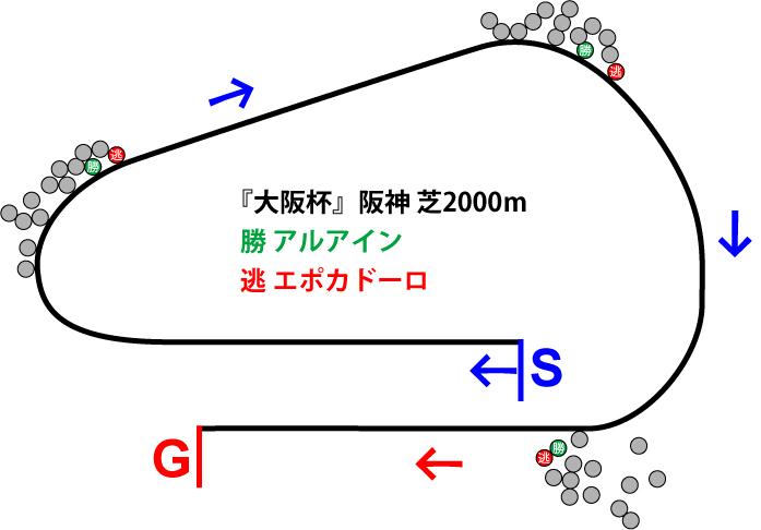 大阪杯2019年のレース展開位置取り図