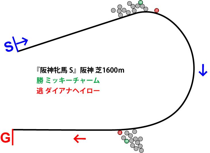 阪神牝馬ステークス2019年のレース展開位置取り図