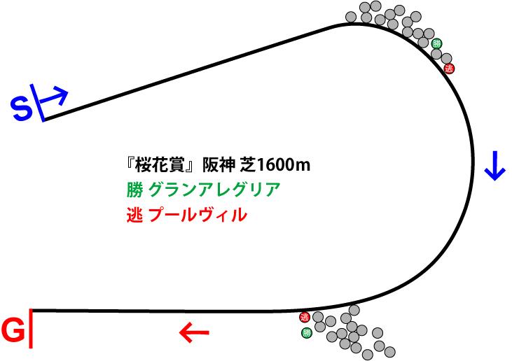 桜花賞2019年のレース展開位置取り図