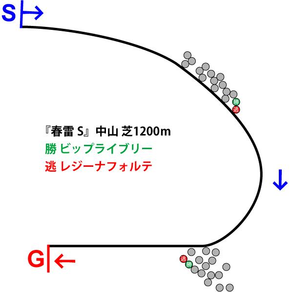 春雷ステークス2019年のレース展開位置取り図