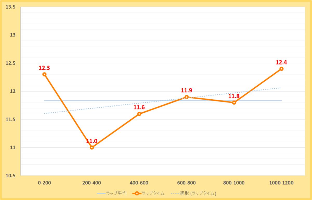 京葉ステークス2019年のラップタイム表