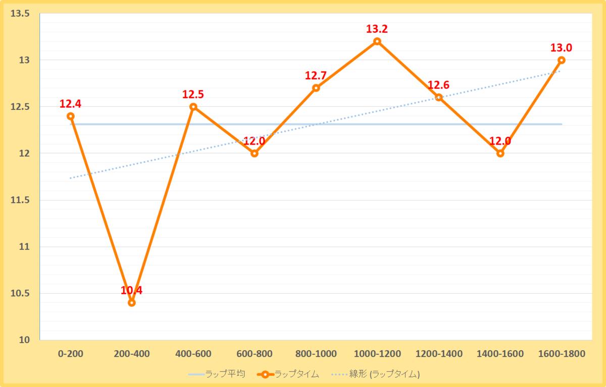 アンタレスステークス2019年のラップタイム表