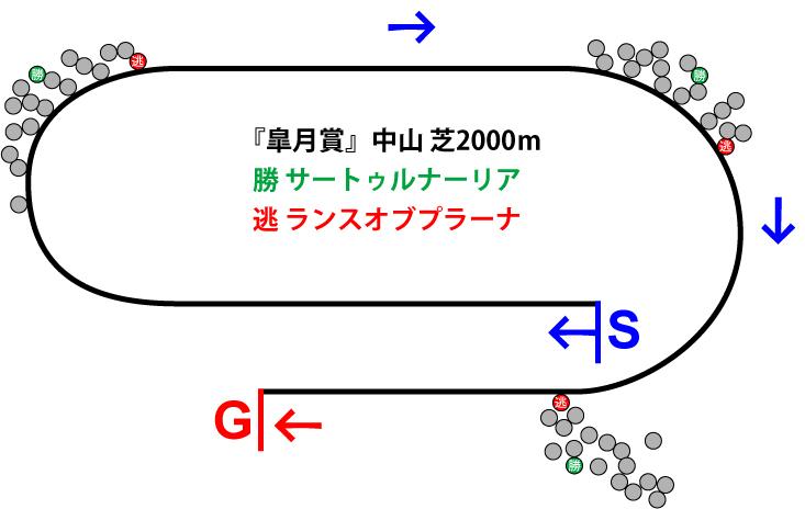 皐月賞2019年のレース展開位置取り図