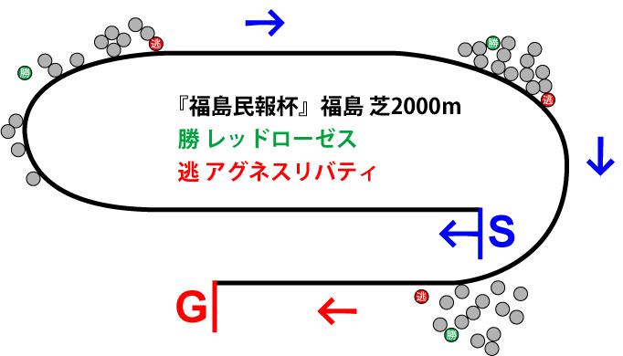 福島民報杯2019年のレース展開位置取り図