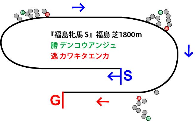 福島牝馬ステークス2019年のレース展開位置取り図