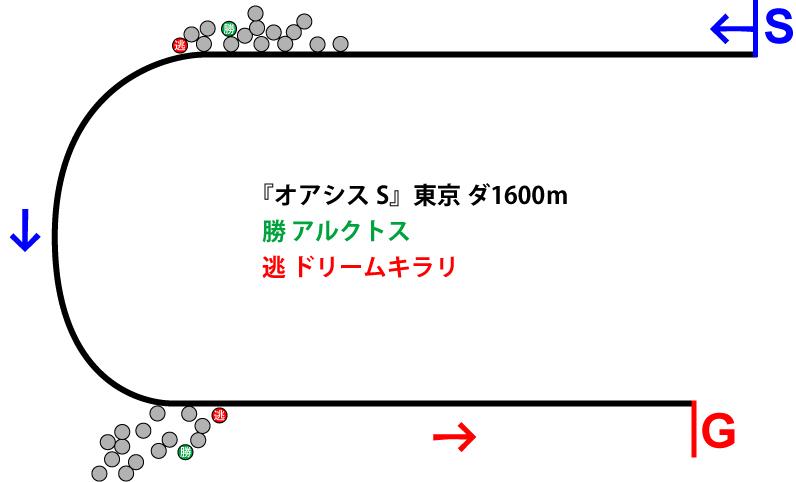 オアシスステークス2019年のレース展開位置取り図