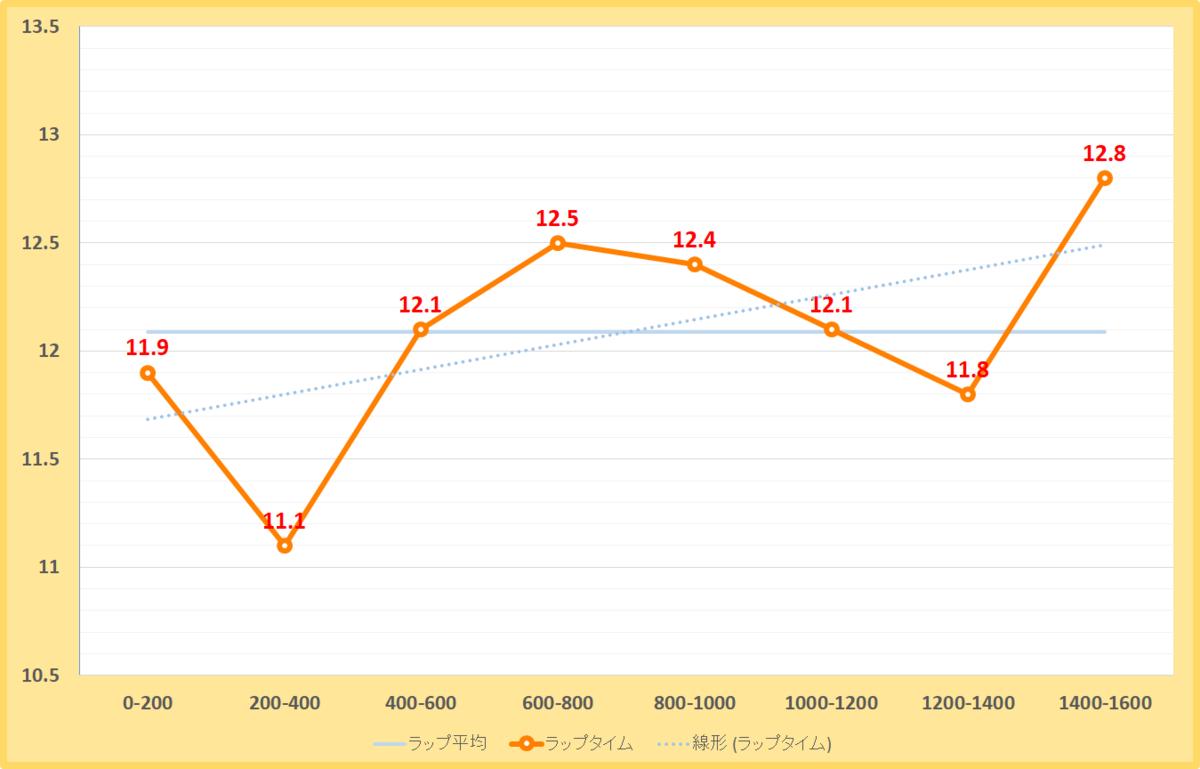 オアシスステークス2019年のラップタイム表