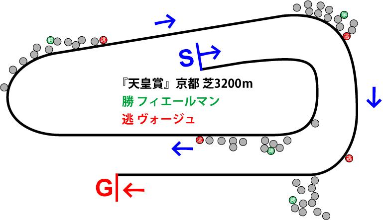天皇賞2019年のレース展開位置取り図