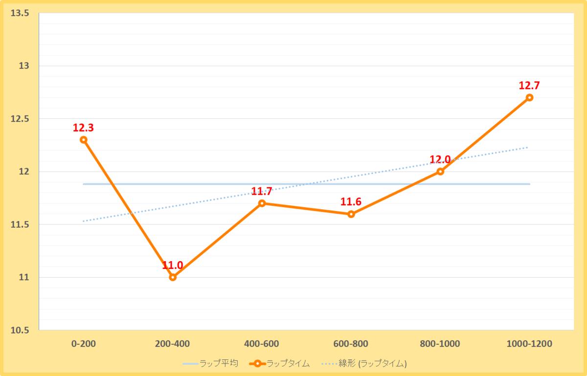 天王山ステークス2019年のラップタイム表