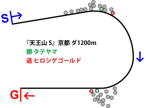 天王山ステークス2019年のレース展開位置取り図