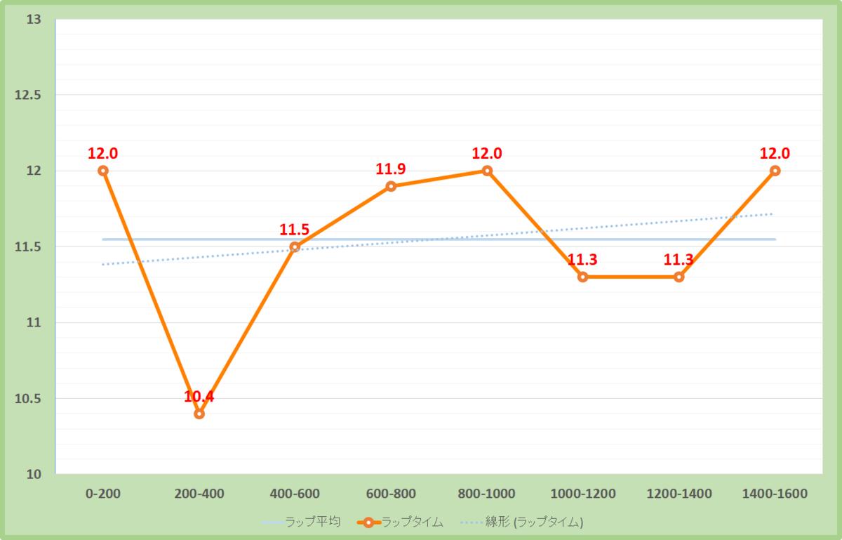 NHKマイルカップ2019年のラップタイム表