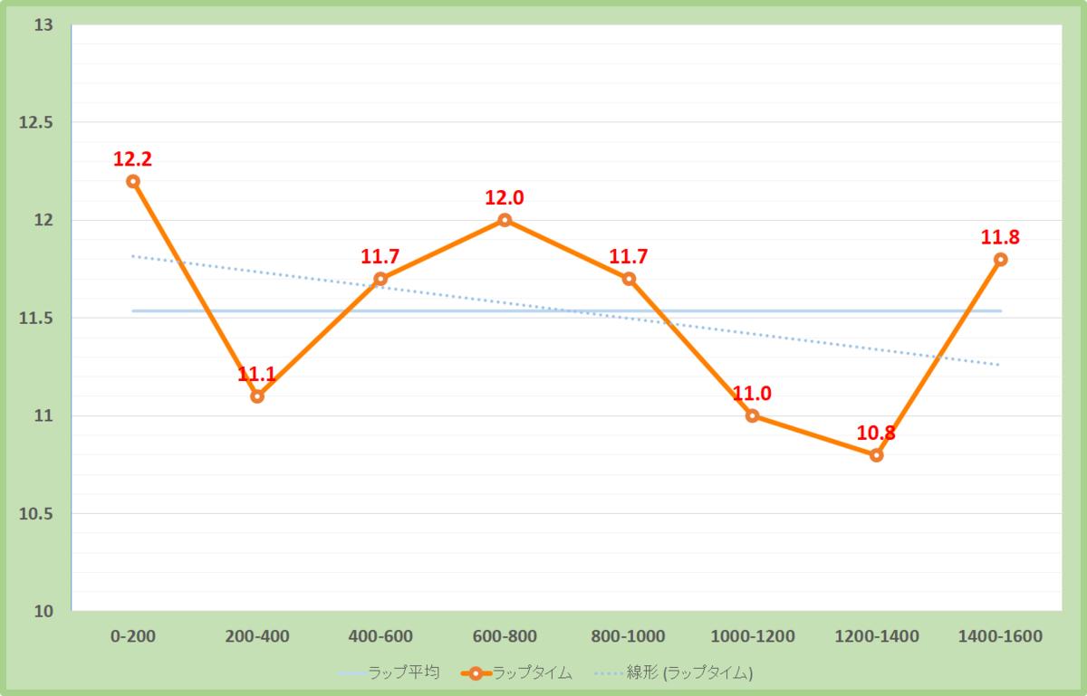 谷川岳ステークス2019年のラップタイム表