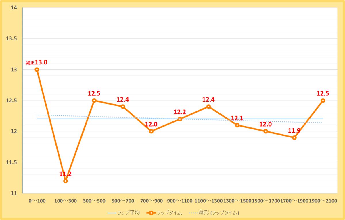 ブリリアントステークス2019年のラップタイム表