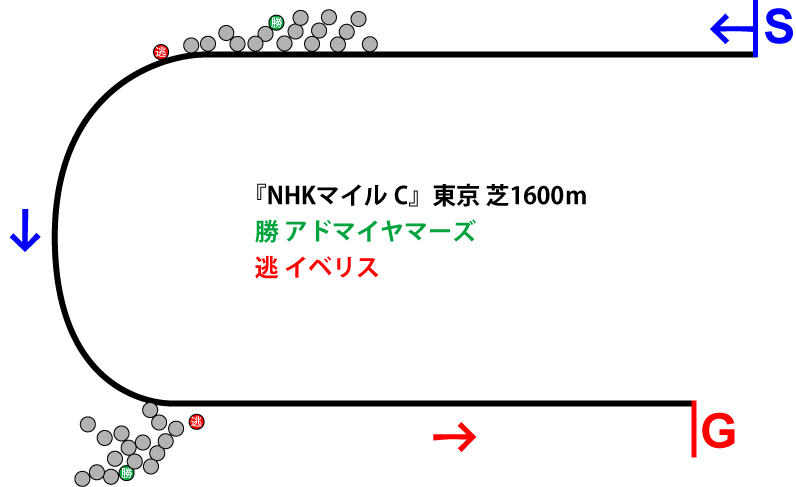 NHKマイルカップ2019年のレース展開位置取り図