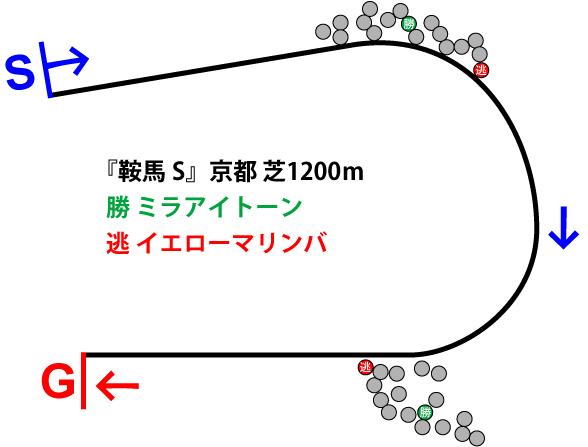 鞍馬ステークス2019年のレース展開位置取り図