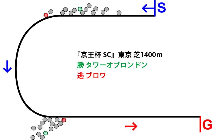 京王杯スプリングカップ2019年のレース展開位置取り図