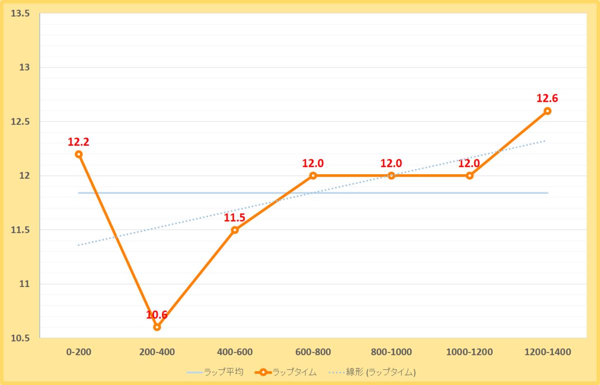 栗東ステークス2019年のラップタイム表
