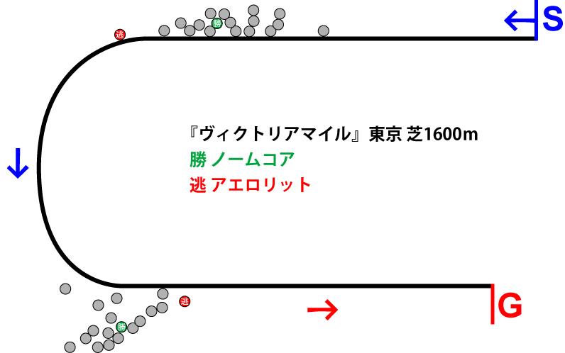 ヴィクトリアマイル2019年のレース展開位置取り図