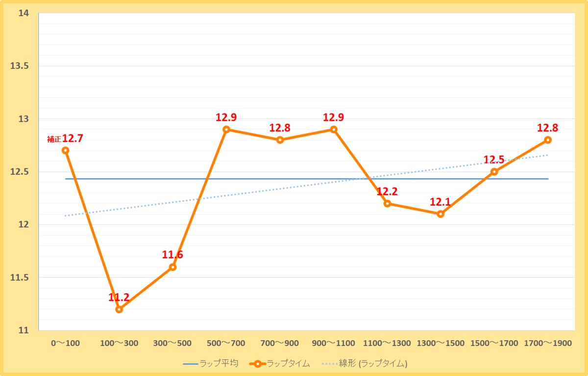 平安ステークス2019年のラップタイム表