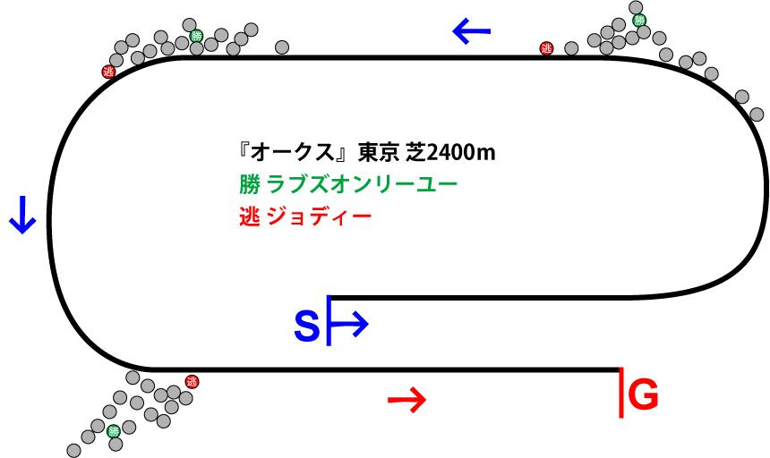オークス2019年のレース展開位置取り図