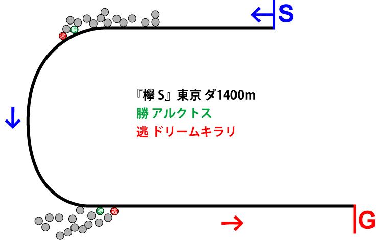 欅ステークス2019年のレース展開位置取り図