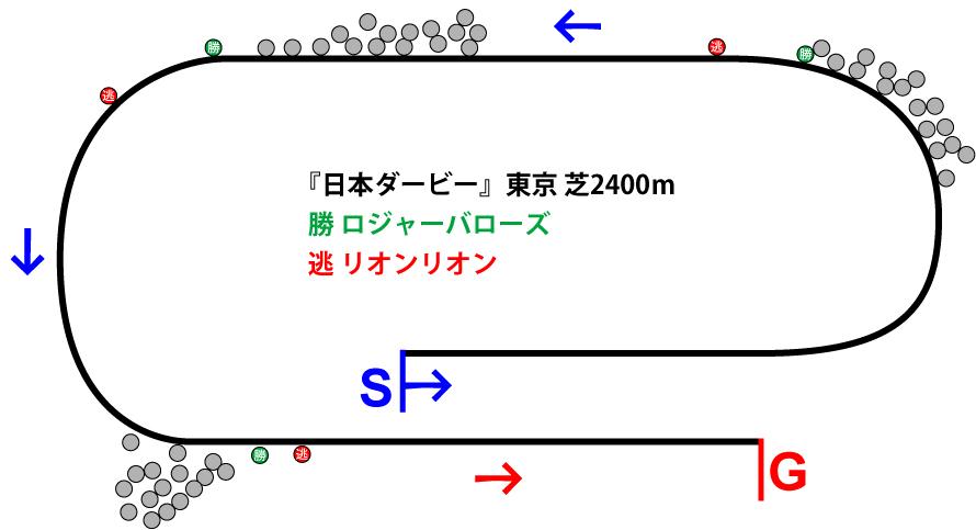 日本ダービー2019年のレース展開位置取り図