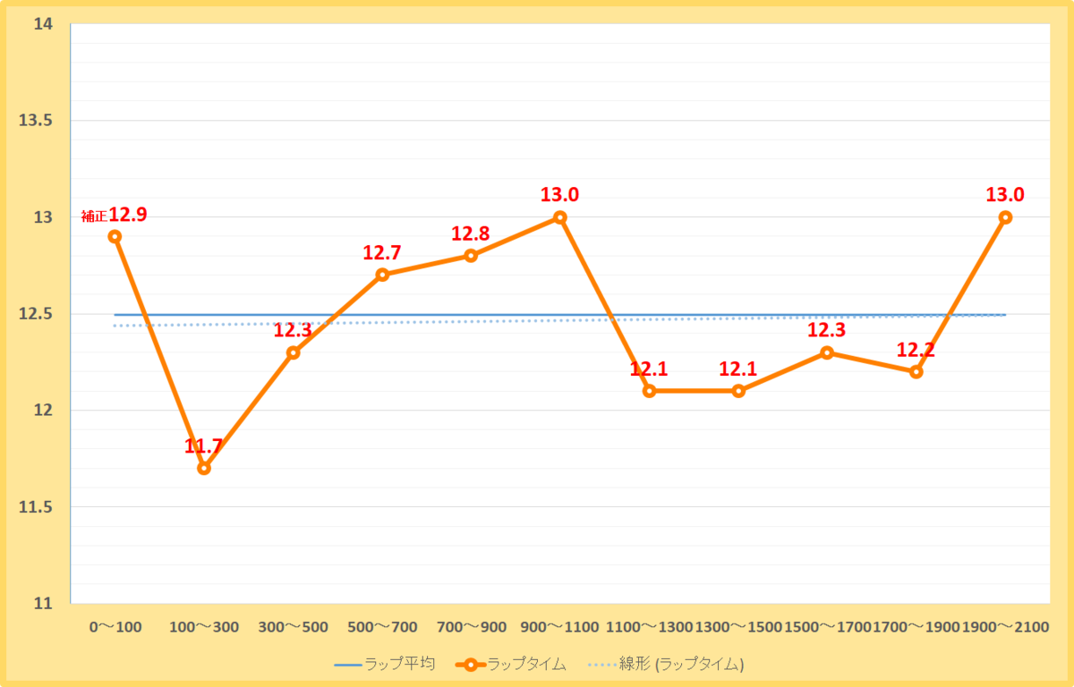 スレイプニルステークス2019年のラップタイム表