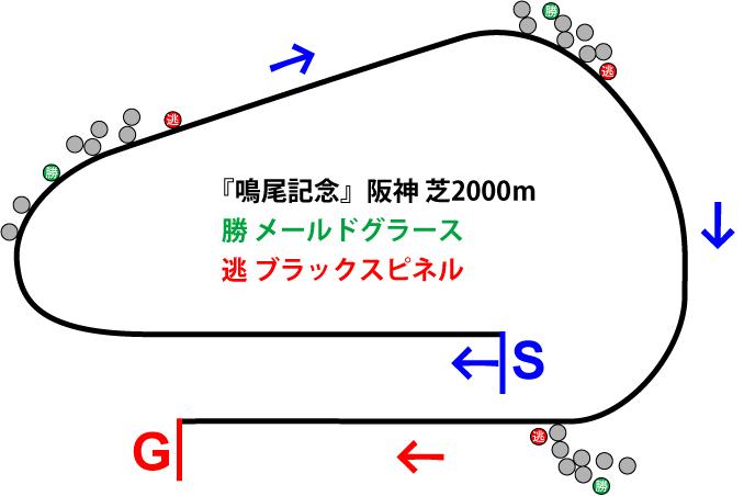 鳴尾記念2019年のレース展開位置取り図