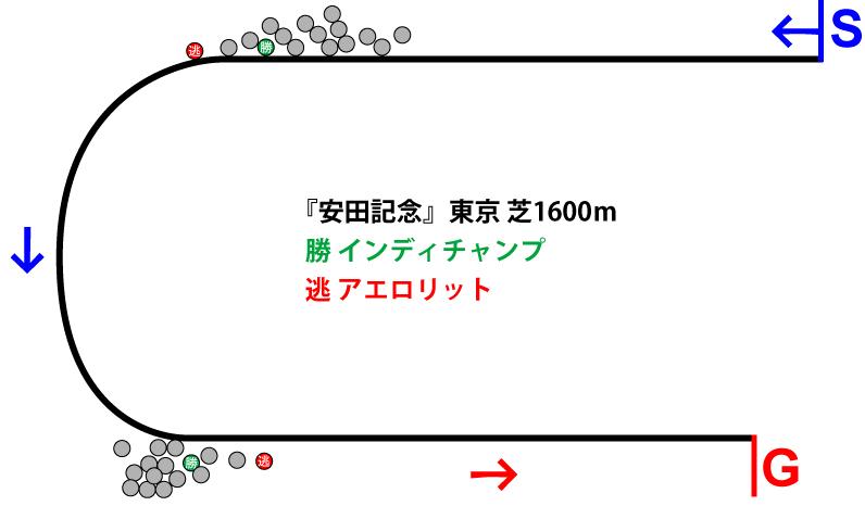 安田記念2019年のレース展開位置取り図