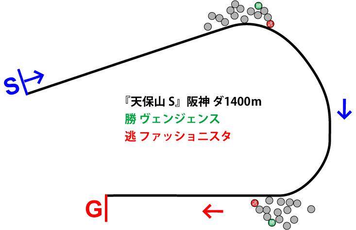 天保山ステークス2019年のレース展開位置取り図