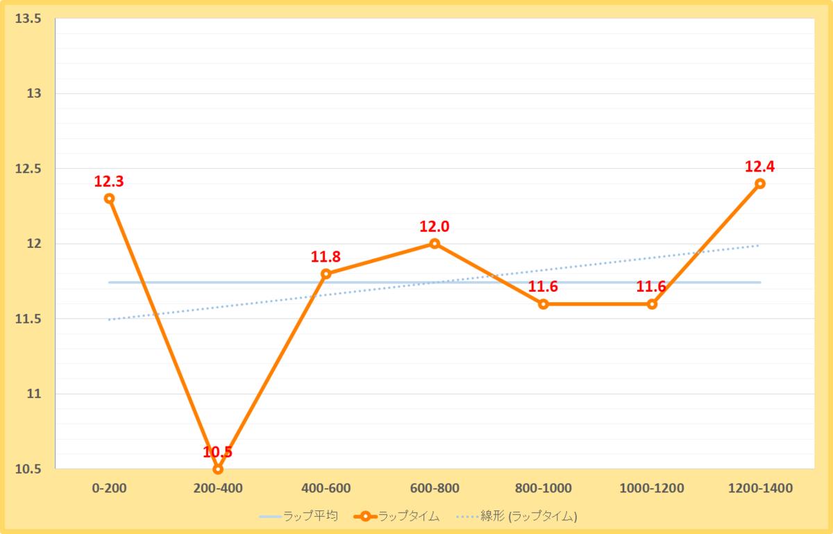 天保山ステークス2019年のラップタイム表