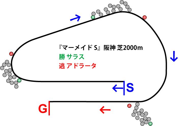 マーメイドステークス2019年のレース展開位置取り図