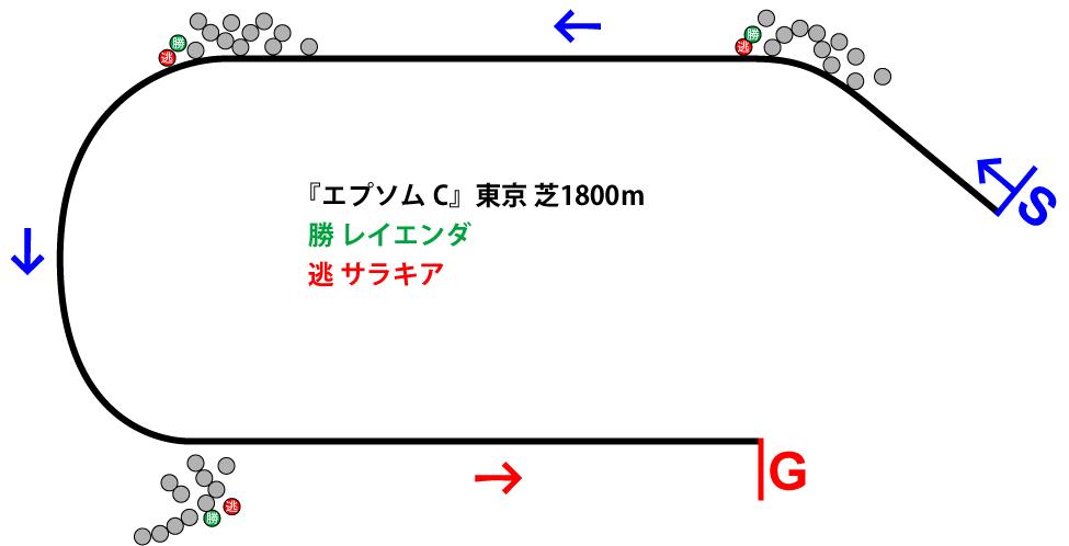 エプソムカップ2019年のレース展開位置取り図