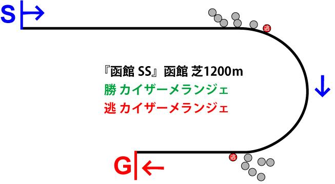 函館スプリントステークス2019年のレース展開位置取り図