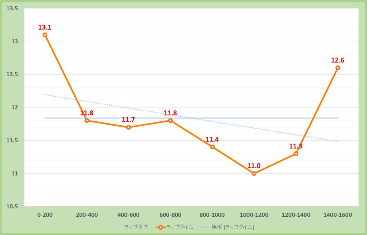 米子ステークス2019年のラップタイム表