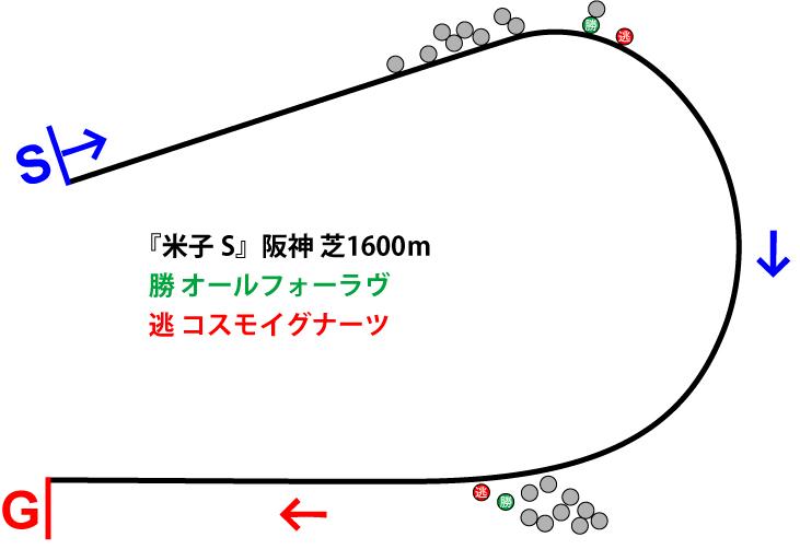 米子ステークス2019年のレース展開位置取り図