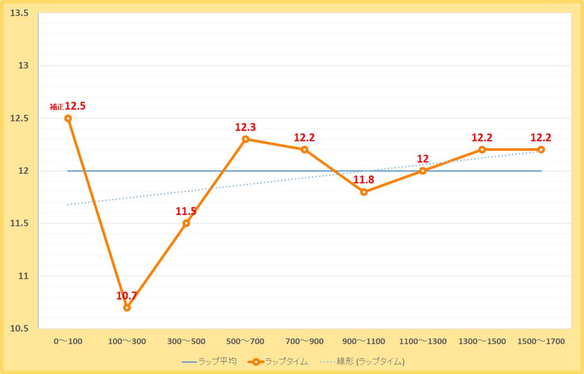 大沼ステークス2019年のラップタイム表
