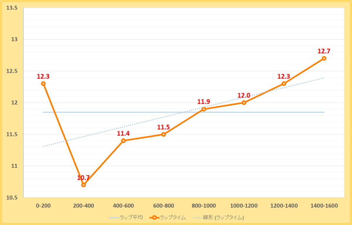 アハルテケステークス2019年のラップタイム表