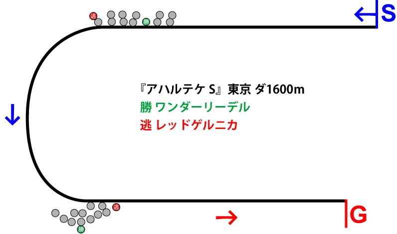 アハルテケステークス2019年のレース展開位置取り図