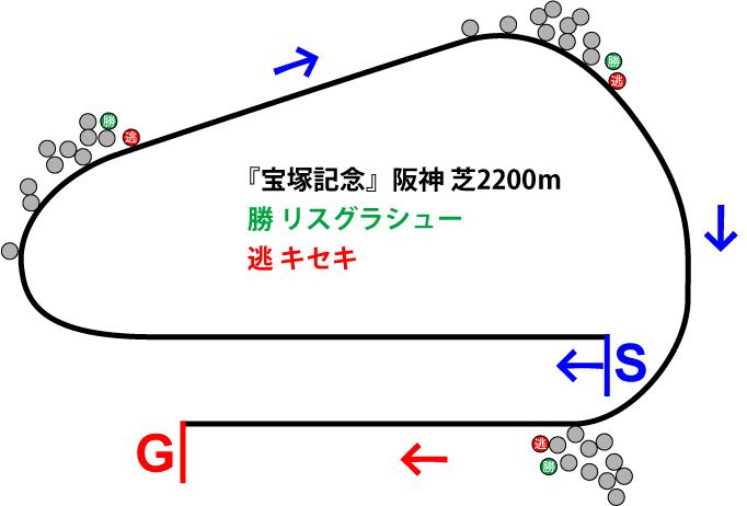 宝塚記念2019年のレース展開位置取り図