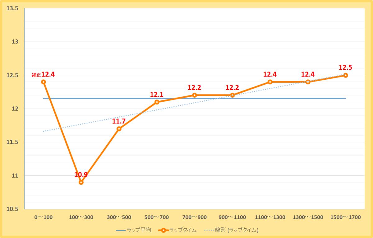 プロキオンステークス2019年のラップタイム表