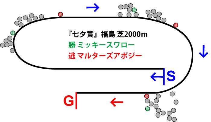 七夕賞2019年のレース展開位置取り図