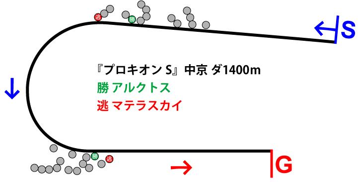 プロキオンステークス2019年のレース展開位置取り図