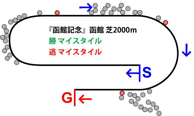函館記念2019年のレース展開位置取り図