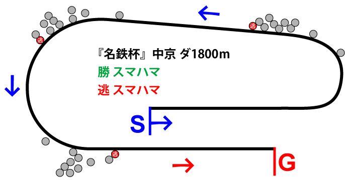 名鉄杯2019年のレース展開位置取り図