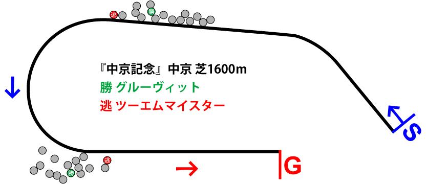中京記念2019年のレース展開位置取り図