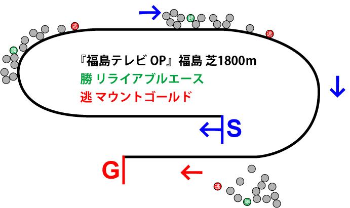 福島テレビオープン2019年のレース展開位置取り図