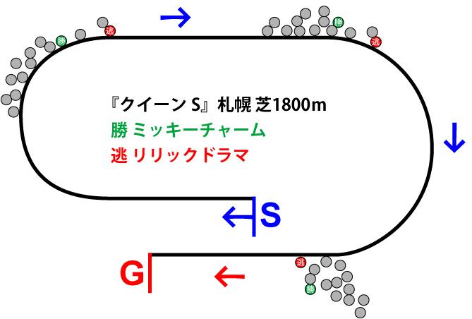 クイーンステークス2019年のレース展開位置取り図