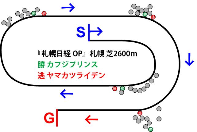 札幌日経オープン2019年のレース展開位置取り図