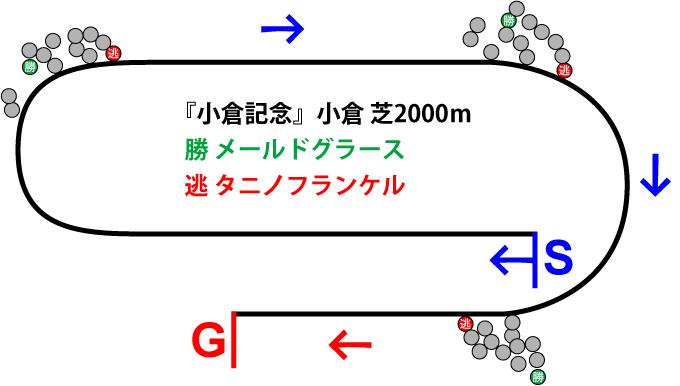 小倉記念2019年のレース展開位置取り図